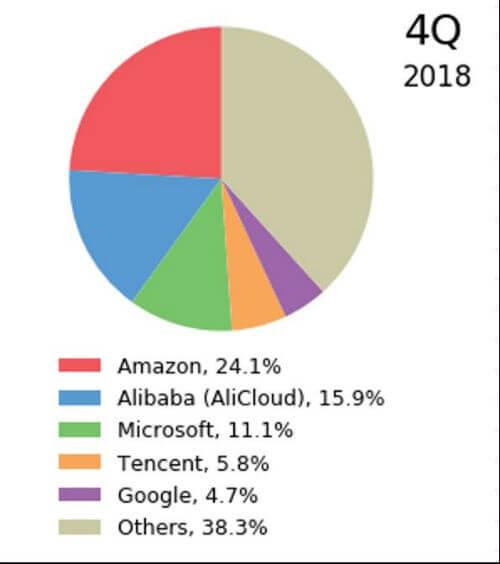 全球公有云市场最新调研结果发布:腾讯云市场份额超Google